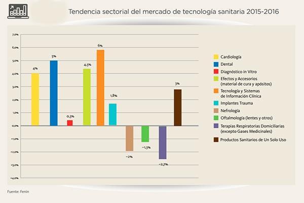 la recuperacin en 2016 del mercado de tecnologa sanitaria acerca su facturacin a la de 2012