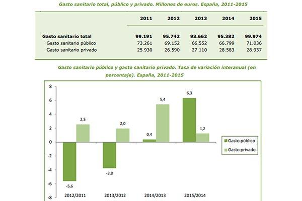 el sector privado impulsa el ligero reflote del gasto sanitario total en el ltimo lustro