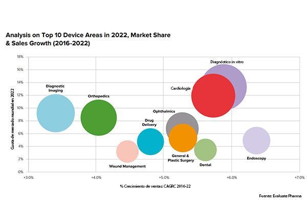 el mercado de tecnologa sanitaria crecer un 51 anualmente hasta el 2022