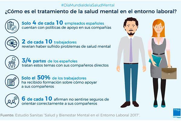 solo 4 de cada 10 empleados espaoles cuenta con polticas de apoyo a la salud y el bienestar mental