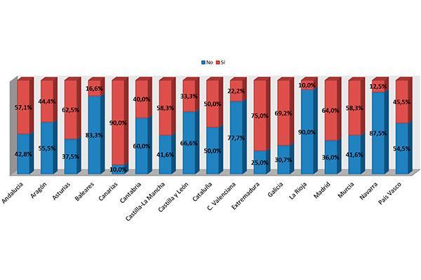 a la mitad de los neurologos espanoles les cuesta prescribir algun farmaco a sus pacientes