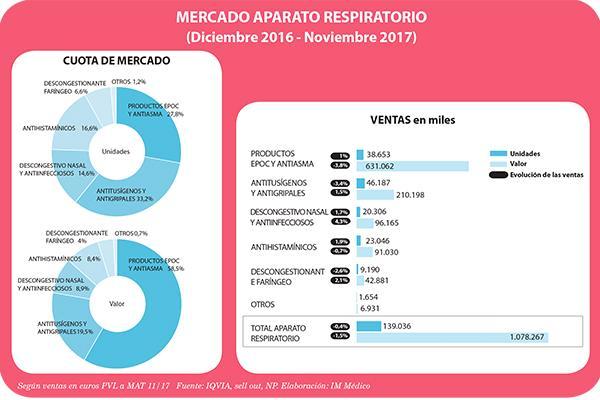 epoc y asma ahogan el mercado de medicamentos para la bronquitis