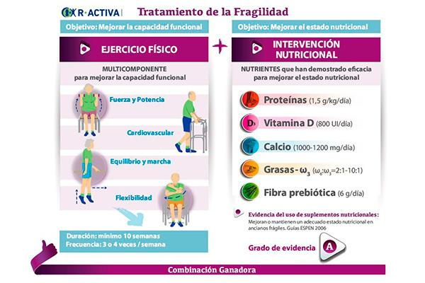 la combinacin de nutricin y ejercicio fsico clave en el anciano frgil