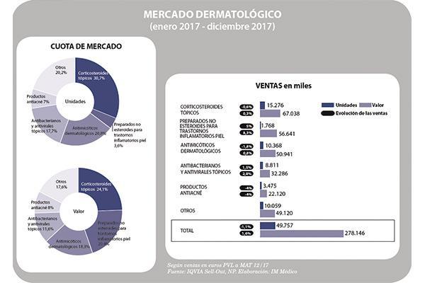 el mercado dermatologico se deja la piel en valor y volumen