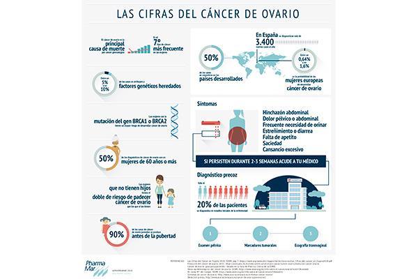 los-sintomas-inespecificos-del-cancer-de-ovario-pueden-retrasar-su