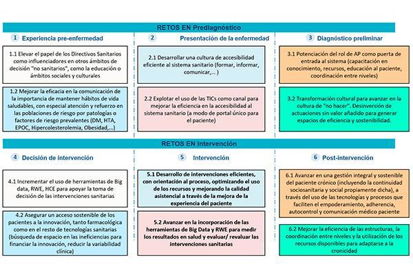 sedisa impulsa un proyecto para mejorar la eficiencia y la calidad del sistema sanitario