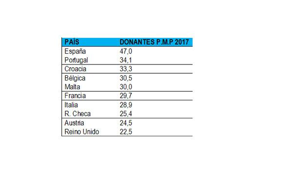 espaa lder global en trasplantes y donaciones