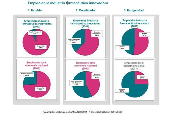 estable cualificado y con igualdad de gnero as es el empleo en la industria farmacutica