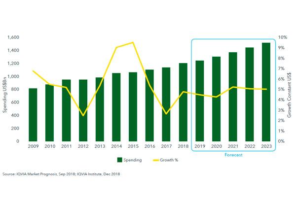 el mercado farmacutico seguir creciendo