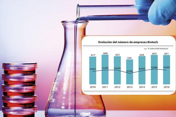 el-compromiso-publico-clave-para-la-consolidacion-de-la-biotecnolog