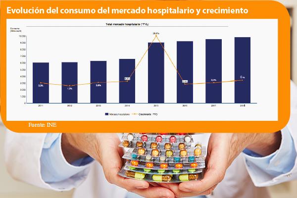 el mercado farmaceutico hospitalario crece por encima de lo esperado