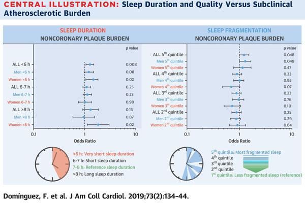 dormir poco y mal aumenta el riesgo de sufrir aterosclerosis subclinica no coronaria