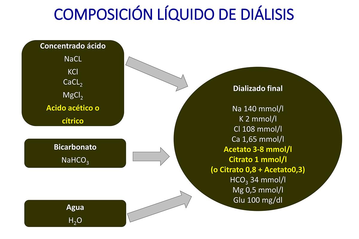 demuestran-los-beneficios-de-utilizar-liquido-de-dialisis-con-citrat