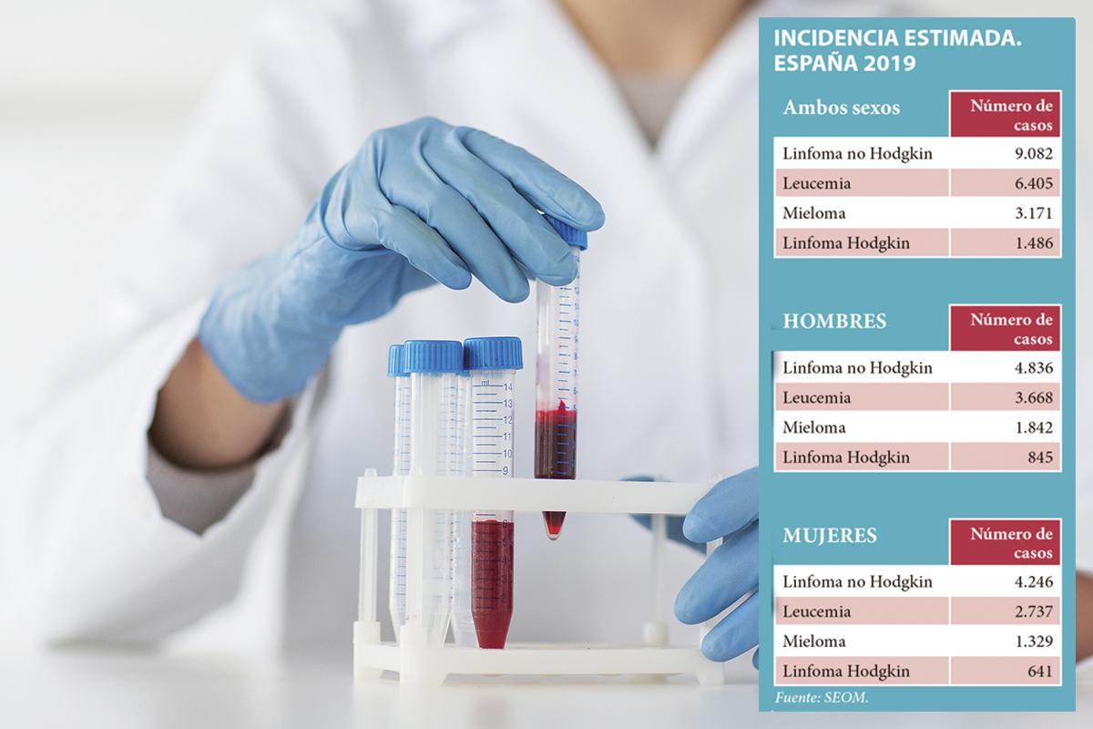 espana-liderando-avances-en-oncohematologia