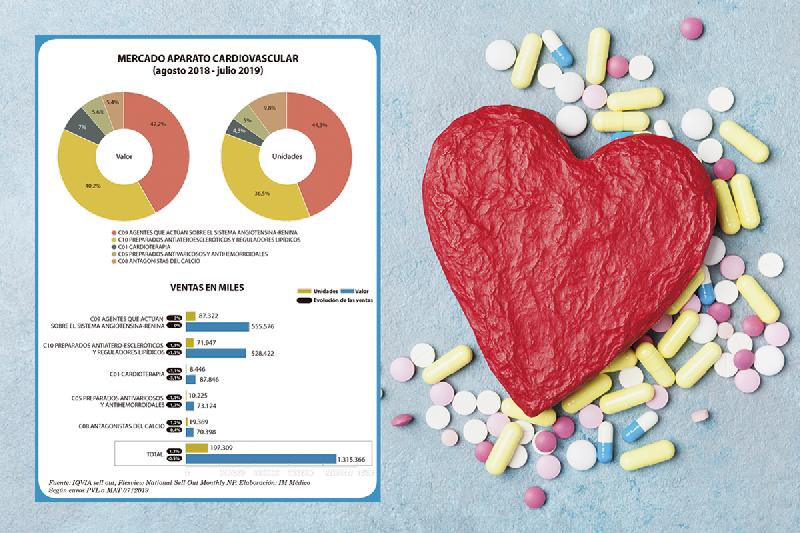 el-mercado-cardiovascular-sigue-en-parada