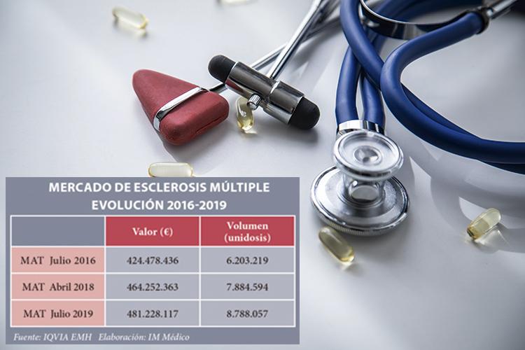 el-mercado-de-la-esclerosis-multiple-regenera-nuevos-crecimientos