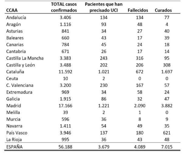 el-coronavirus-a-26-de-marzo-56188-personas-analizados-3679-en-ucis