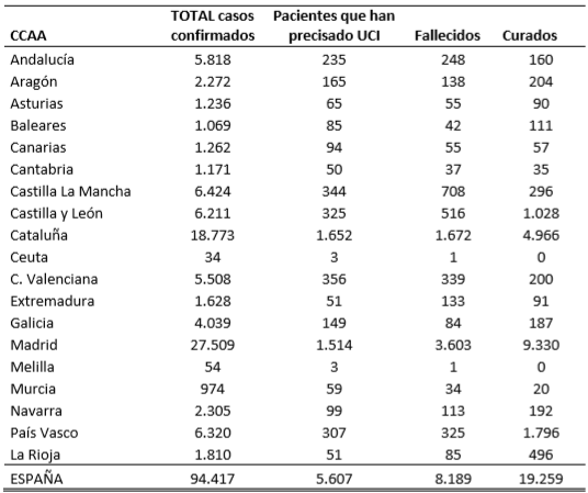 el-coronavirus-a-31-de-marzo-94417-personas-analizados-5607-en-ucis