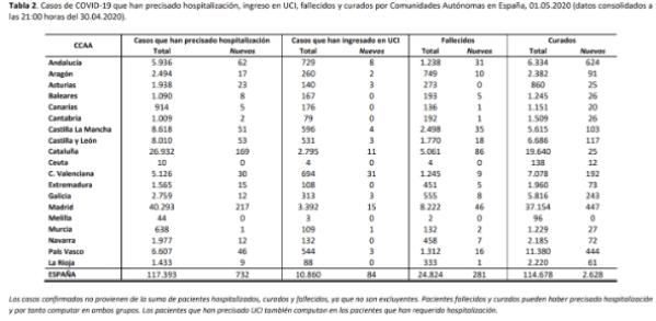 el-covid19-a-1-de-mayo-215216-personas-afectadas-24824-fallecidos