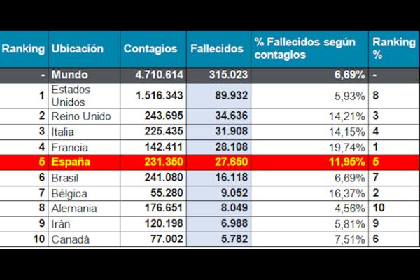 espana-continua-como-el-segundo-pais-con-mas-fallecidos-y-contagio