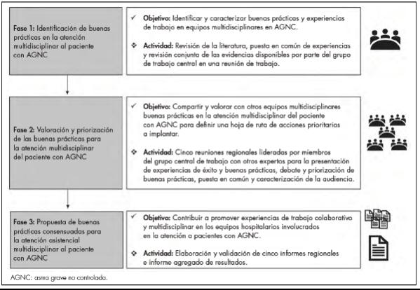 resultados-del-proyecto-multidisciplinar-team-sobre-manejo-clinico-de