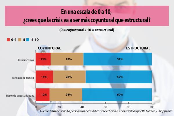 la-mitad-de-los-medicos-se-muestra-pesimista-ante-el-futuro