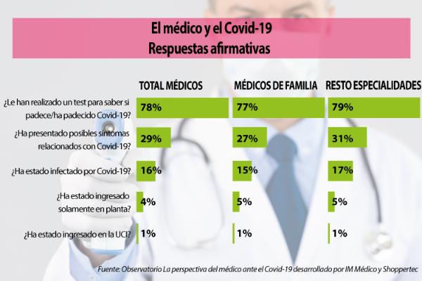 solo-1-de-cada-4-medicos-se-siente-valorado-por-su-trabajo-realizado