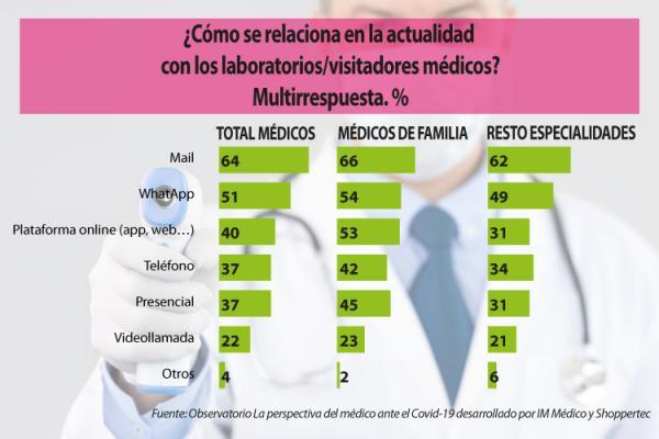casi-un-70-de-los-medicos-no-tiene-contacto-con-los-laboratorios