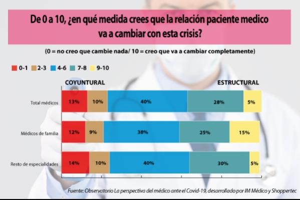 el-90-de-los-medicos-esta-preocupado-por-el-impacto-en-la-salud-de