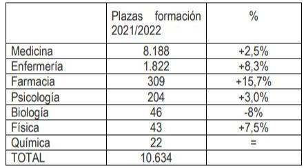 sanidad-publica-la-mayor-oferta-de-plazas-de-formacion-sanitaria-es