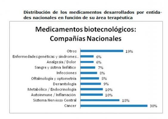 asebio publica su pipeline de biotecnologiacutea sanitaria con los desarrollos de medicamentos biotecnoloacutegicos