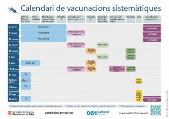 cataluntildea completaraacute la aplicacioacuten del nuevo calendario vacunal en verano
