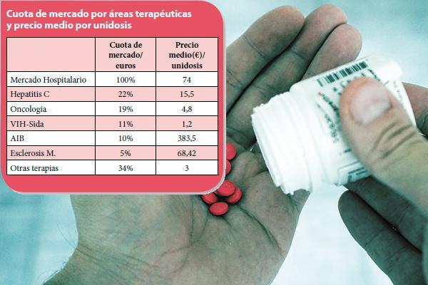decae el efecto vhc en el consumo hospitalario