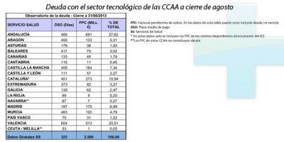 deuda acumulada de 2500 millones de euros de las ccaa con el sector tecnolgico sanitario
