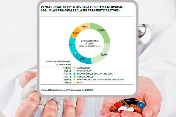 encefalograma plano en las ventas de medicamentos para salud mental