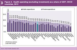 espantildea se situacutea en el puesto 15 de la ocde en gasto sanitario respecto al pib