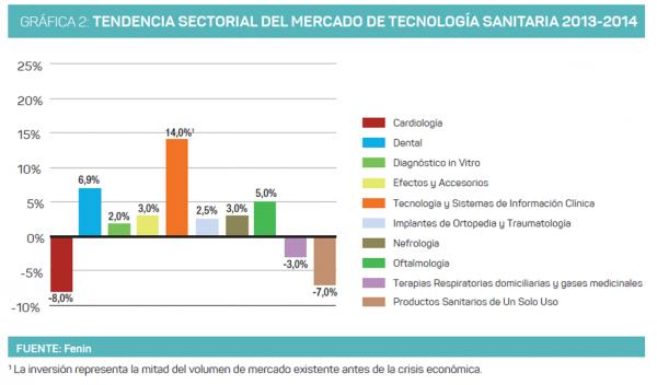 facturacion sector t
