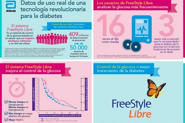 freestyle libre de abbott mejora el control gluceacutemico en pacientes con diabetes
