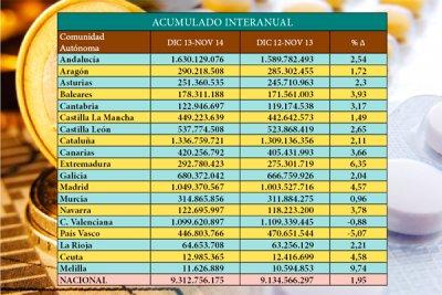 el gasto farmacutico alcanza los 7458 millones de euros en noviembre