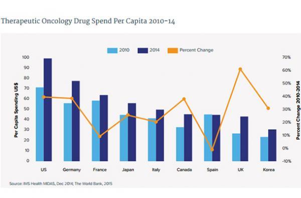 el gasto en medicamentos oncologicos aumento un 10 a nivel global en 2014