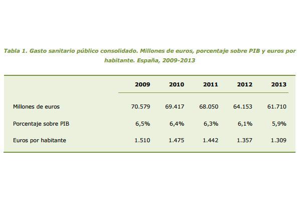 el-gasto-sanitario-puacuteblico-por-habitante-en-espantildea-se-situoacute-en-1309-euros-en-2013-200-euros-menos-que-en-2009