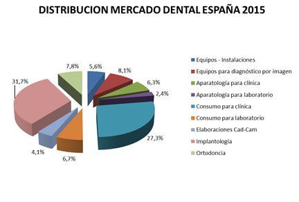implantologiacutea y productos de consumo para la cliacutenica las aacutereas con mayor cuota en el mercado del sector dental
