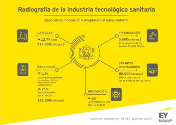 los ingresos de la industria mundial de tecnologiacutea sanitaria caen por primera vez desde 2011