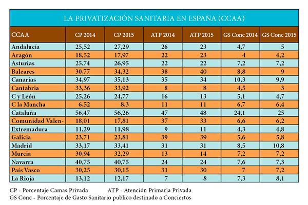 madrid catalua galicia y baleares las ccaa con mayor grado de privatizacin sanitaria
