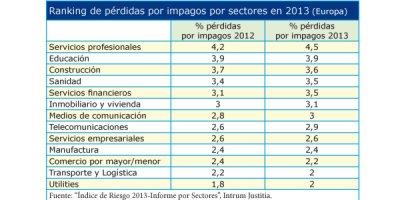 perdidas por impagos del 22 en el ultimo del sector sanitario en espana