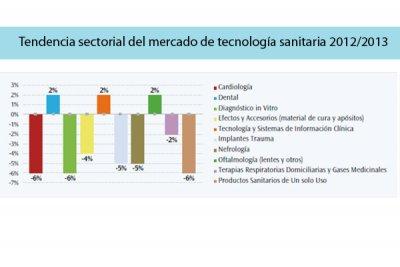 el sector de tecnologia sanitaria aumenta su presencia internacional por segundo ano consecutivo